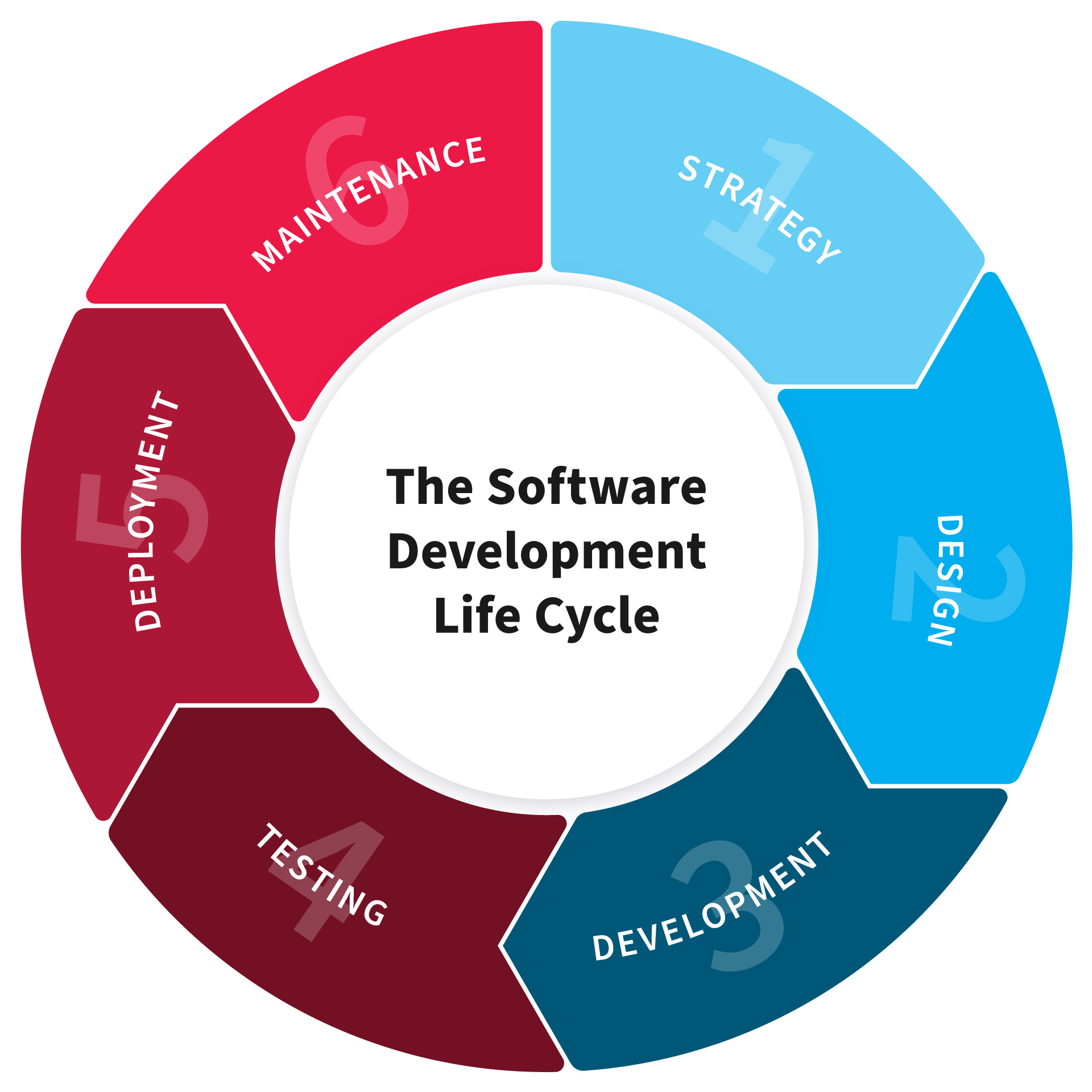 Zovian Technologies Software Life Cycle